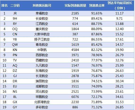 2017年2月中国大陆其他航空公司到港准点率。