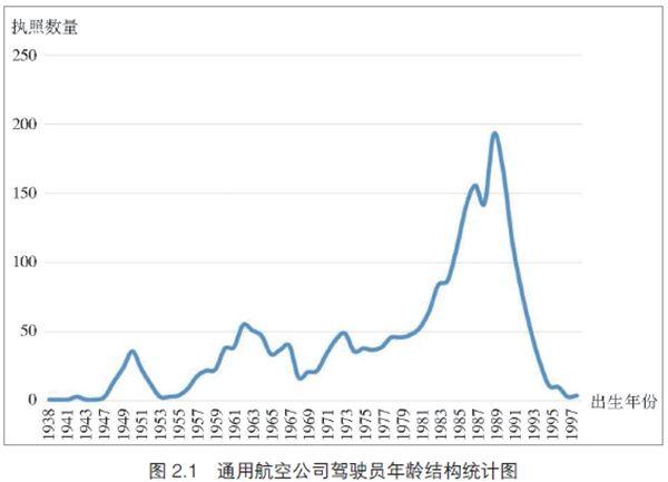 2016年中国民航驾驶员发展年度报告。