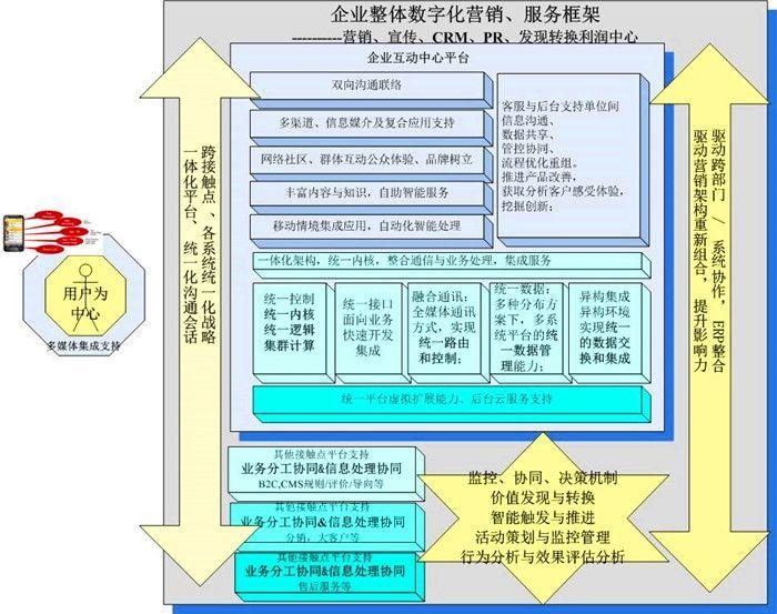 民航业信息系统发展有哪些短板,未来想象如何?