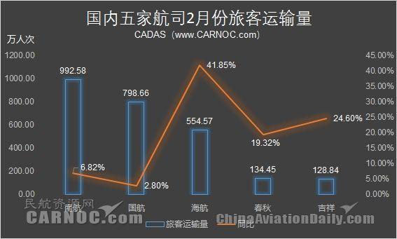 航企2月份运营数据 海航国际客运量增110%
