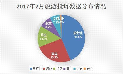 2月旅游投诉舆情:航空类占8% 涉旅行社投诉上涨