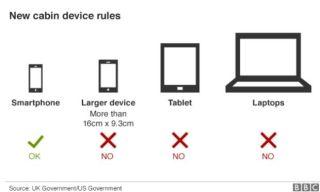 电子禁令引旅行者抱怨 业内人士称其武断且荒谬
