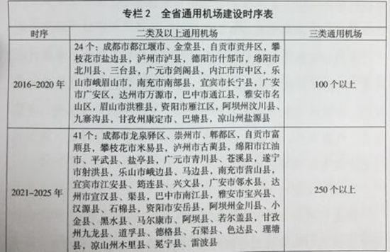 《四川省通用机场布局规划2016-2030年》发布