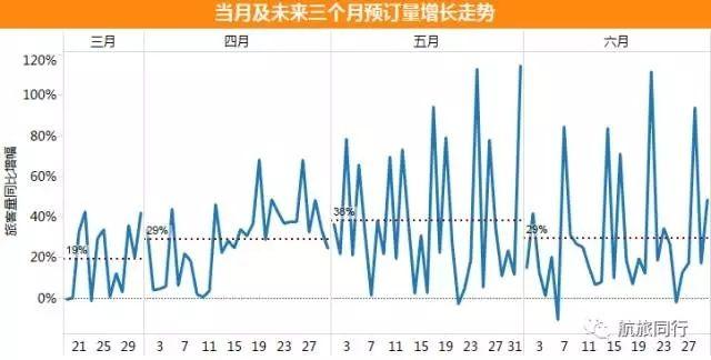 从民航数据看中国赴澳旅游市场前景