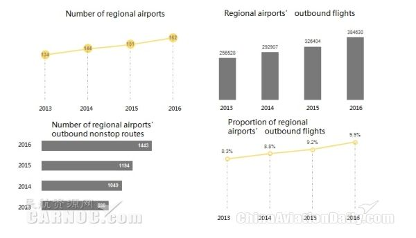 Variflight: Chinese Regional Airports Development And Present