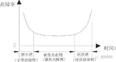 737MAX,交付客户仅是开始……澡盆曲线
