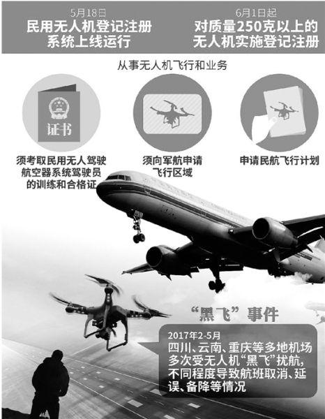 为了防止无人机黑飞 萧山机场用上黑科技