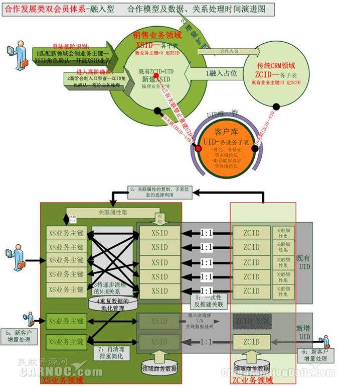跨多领域会制的分布组合式的体系模型图