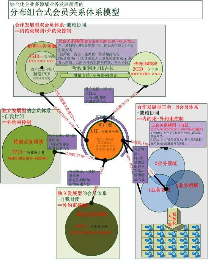 融入型合作模型的逻辑结构、数据关系模型、数据处理的时间演进图