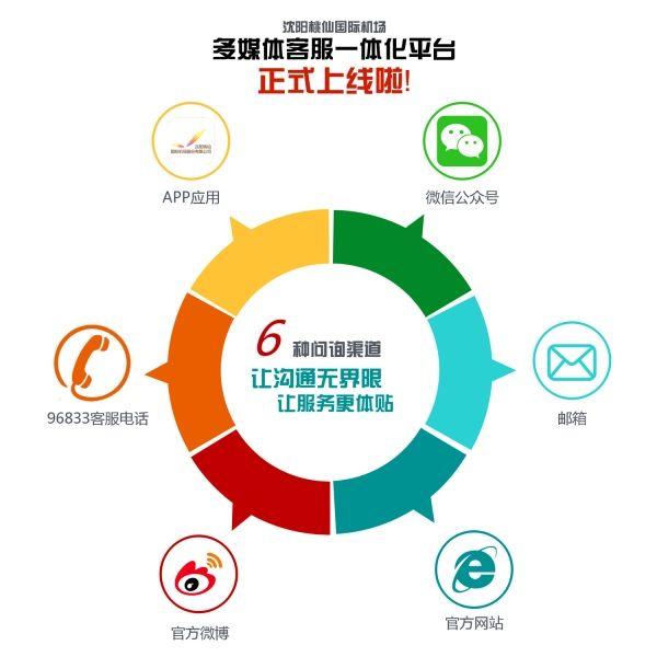 沈阳机场多媒体客服一体化平台正式上线