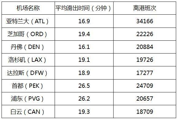 2016年8月中国和美国机场平均滑出时间对比