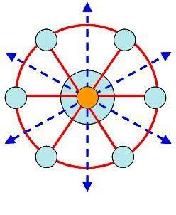 单中心对外辐射型机场群布局模式图