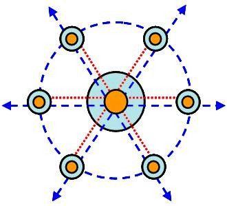 中枢航线网络式机场群布局模式图