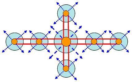 十字型机场群布局模式图