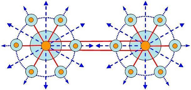 """""""双子星座""""式机场群布局模式图"""