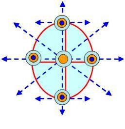 环岛式机场群布局模式图
