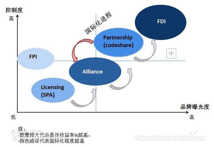 FDI战略推进及博弈策略