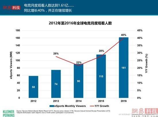 """""""互联网女皇""""2017年报告有这32个主要看点28"""