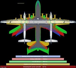 Stratolaunch飞机翼展与其它机型对比,包括波音747-8 Intercontinental与空客A380-800