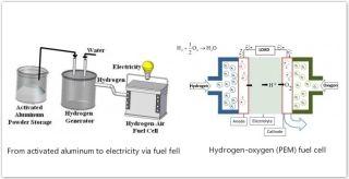 更环保飞机:以色列理工研究飞行中按需产氢