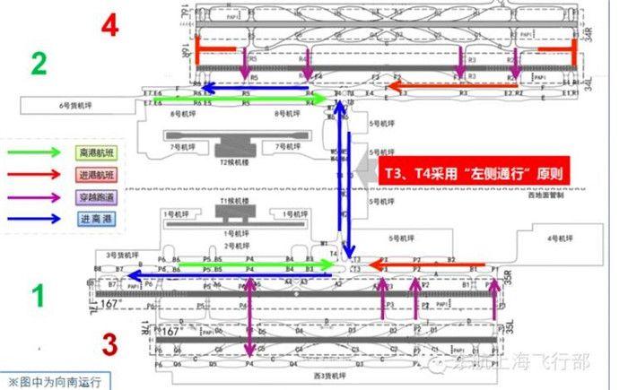 东航浦东机场向南进港、离港运行规则示意图