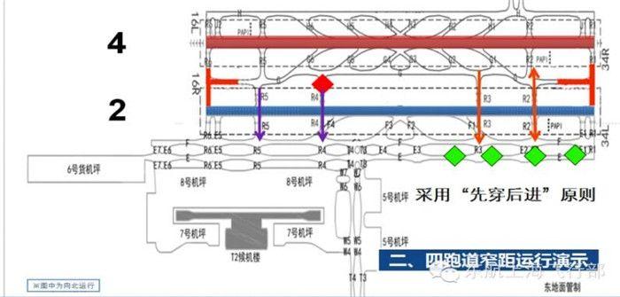 东航浦东机场跑道穿越规则示意图