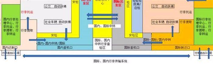 候机楼第二层改造示意图