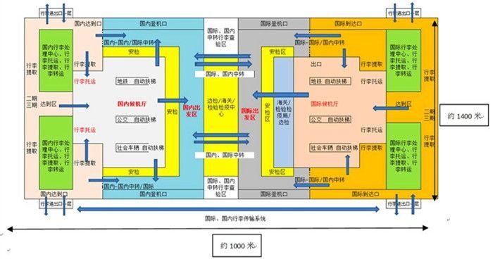 候机楼功能布局及旅客流程示意图