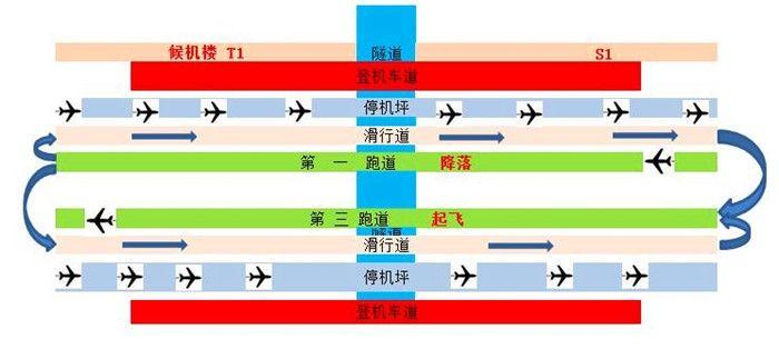跑道运行模式二——普通模式示意图