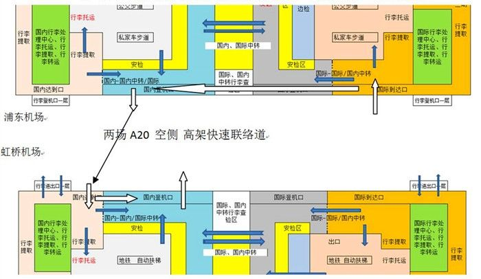 浦东机场(国际)转虹桥机场(国内)中转示意图(白色箭头)