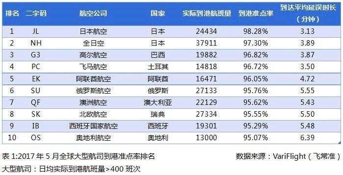 2017年5月全球大型航司到港准点率排名