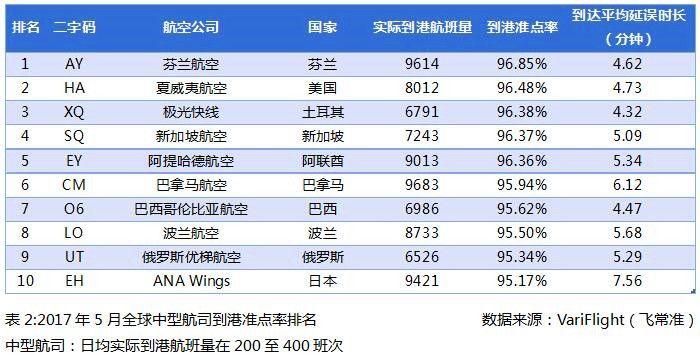 2017年5月全球中型航司到港准点率排名