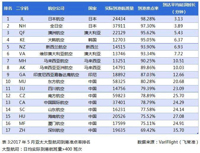 2017年5月亚太大型航司到港准点率排名