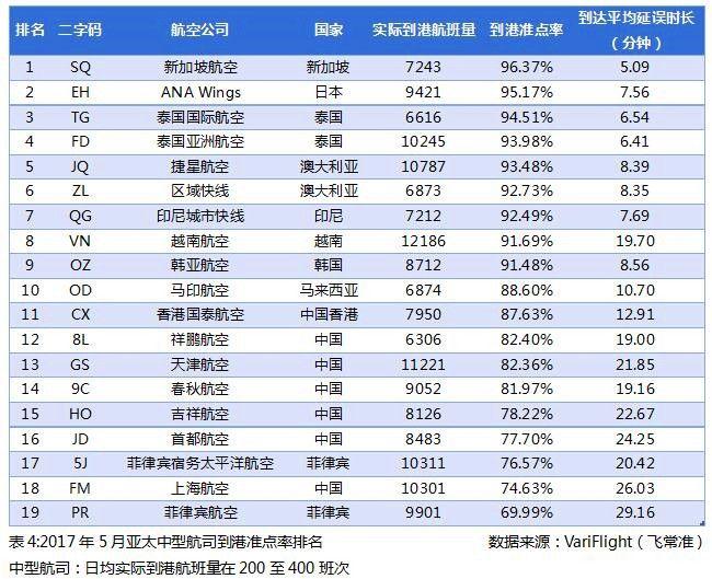 2017年5月亚太中型航司到港准点率排名