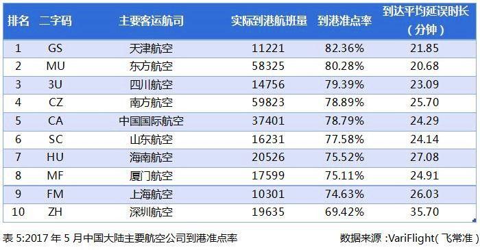 2017年5月中国大陆主要航空公司到港准点率