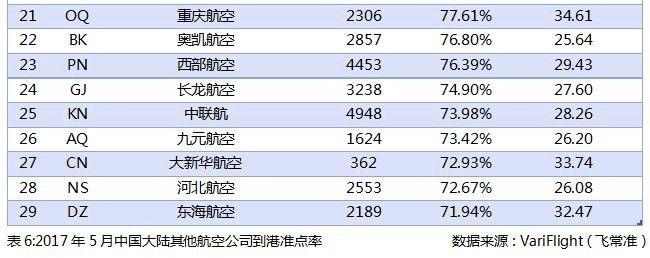 2017年5月中国大陆其他航空公司到港准点率