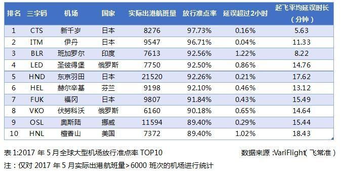 2017年5月全球大型机场放行准点率TOP10