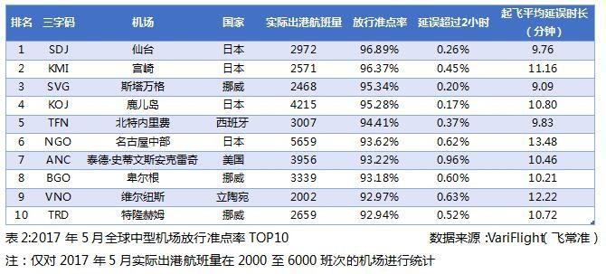 2017年5月全球中型机场放行准点率TOP10
