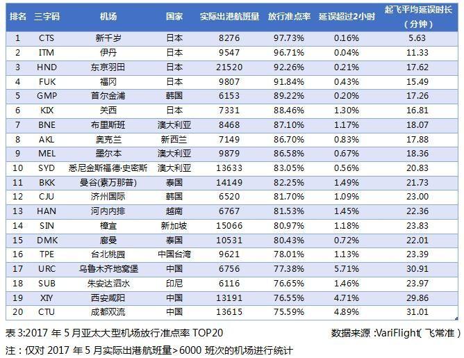 2017年5月亚太大型机场放行准点率TOP20