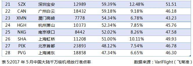 2017年5月中国大陆千万级机场放行准点率