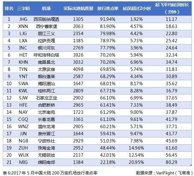 2017年5月中国大陆200万级机场放行准点率