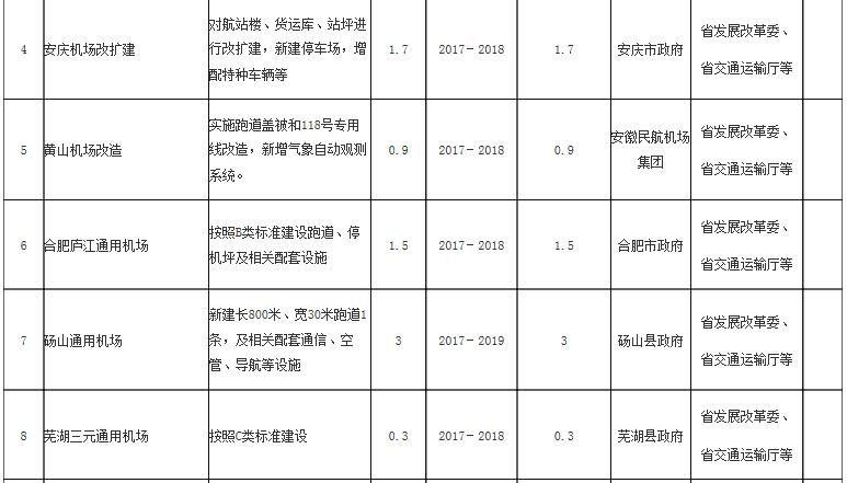 安徽省民航建设重点项目表(2017—2021年)