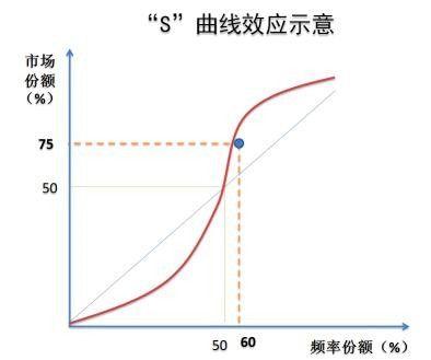 """提到密度经济,必须介绍下""""S曲线效应"""""""
