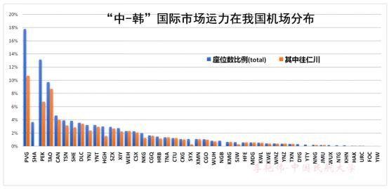 中-韩国际航空市场运力分布如下图所示。