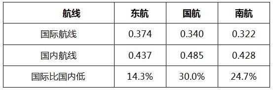 2016年三大航国际、国内航线座公里收入水平(元/座公里)