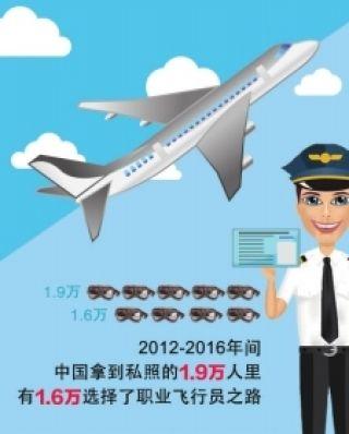 学开私人飞机的九成是90后  大多想以此谋生