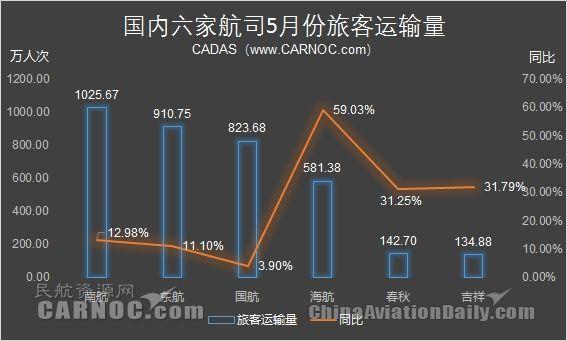 5月海航国际线保持高增长 春秋新增多条航线