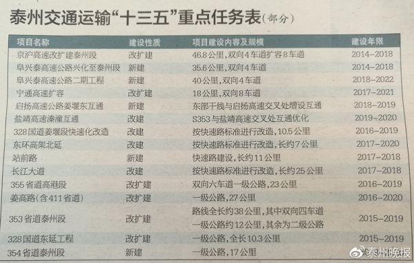 """泰州:""""十三五""""期间形成""""3+5""""通用机场总体布局"""