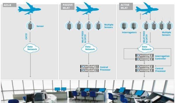芬兰部署新型空管监视系统—广域多点定位监视