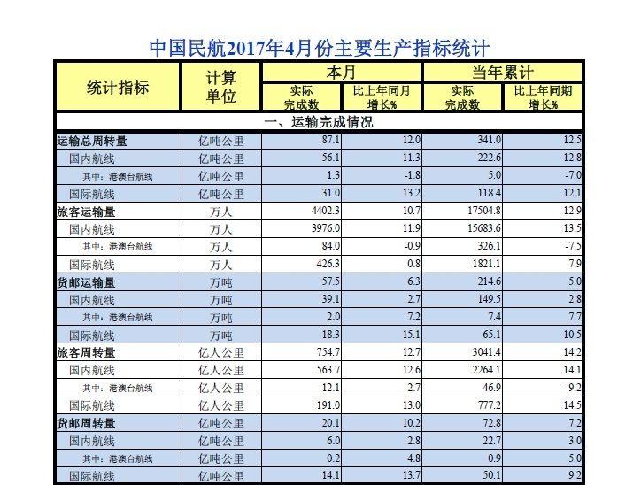 民航局发布中国民航4月份主要生产指标统计
